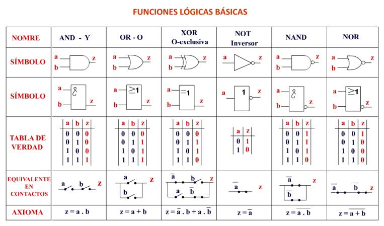 funcionalogicasbasicas