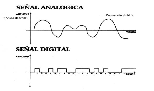 Señal-digital-analógica[1]