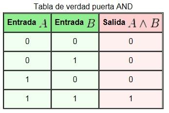 Tabla_de_verdad_puerta_AND[1]