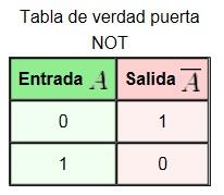 Tabla_de_verdad_puerta_NOT[1]