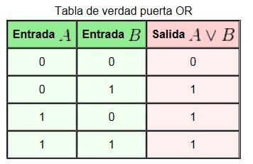 Tabla_de_verdad_puerta_OR[1]