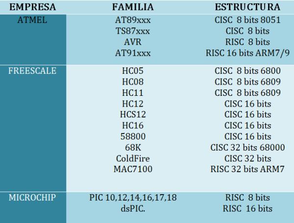 Familas de Microcontroladores