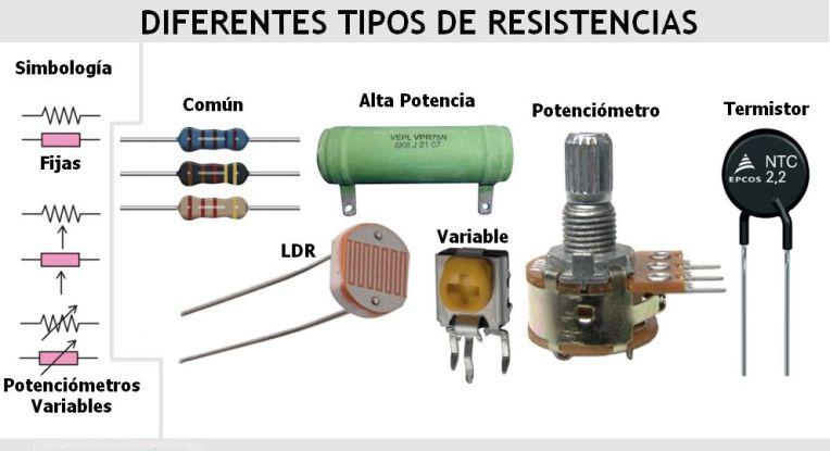 Diferentes tipos de resistencias.jpg