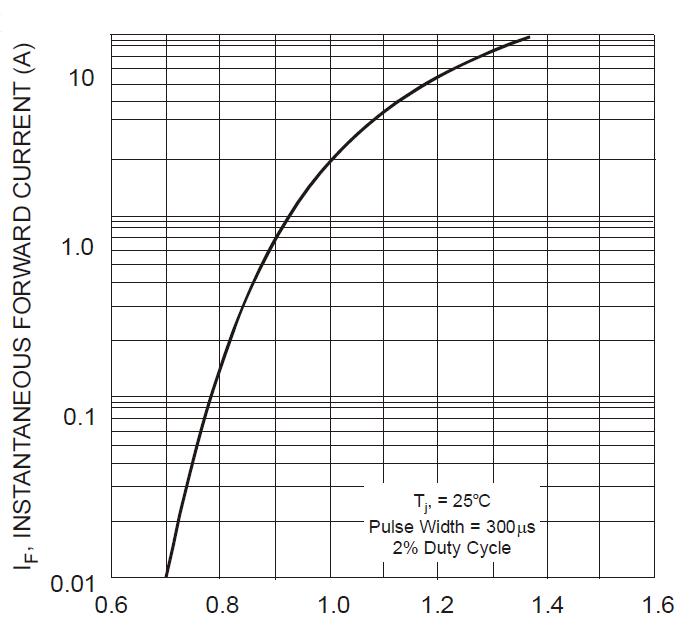 Curva diodo 1N4007