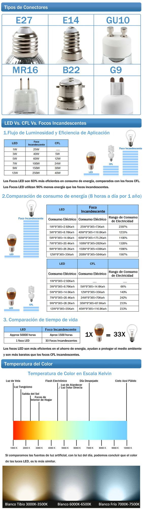 InfogramaLamparasLed.jpg