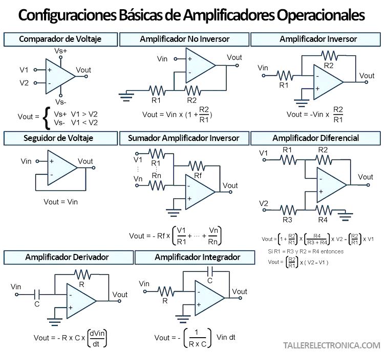 Configuraciones Básicas de Amplificadores Operacionales