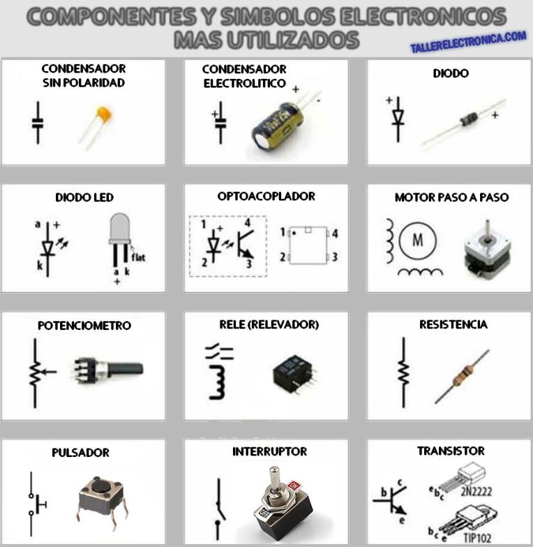 Componentes y Simbolos Electrónicos más utilizados