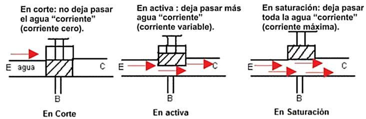 TransistorSimilHidraulico