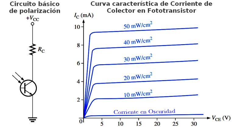 CurvaCaracteristicaFototransistor