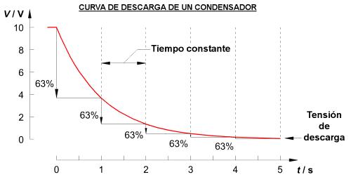 CurvaDescargaCondensador.png
