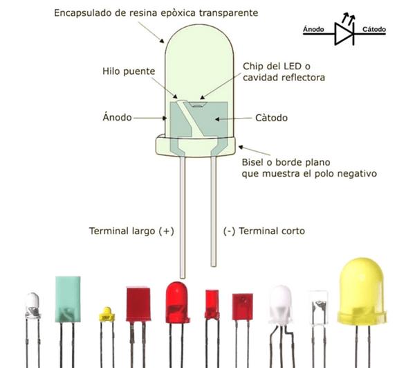 Diodo Emisor de Luz (LED)