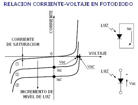 RelacionCorrienteTensionFotodiodo.png