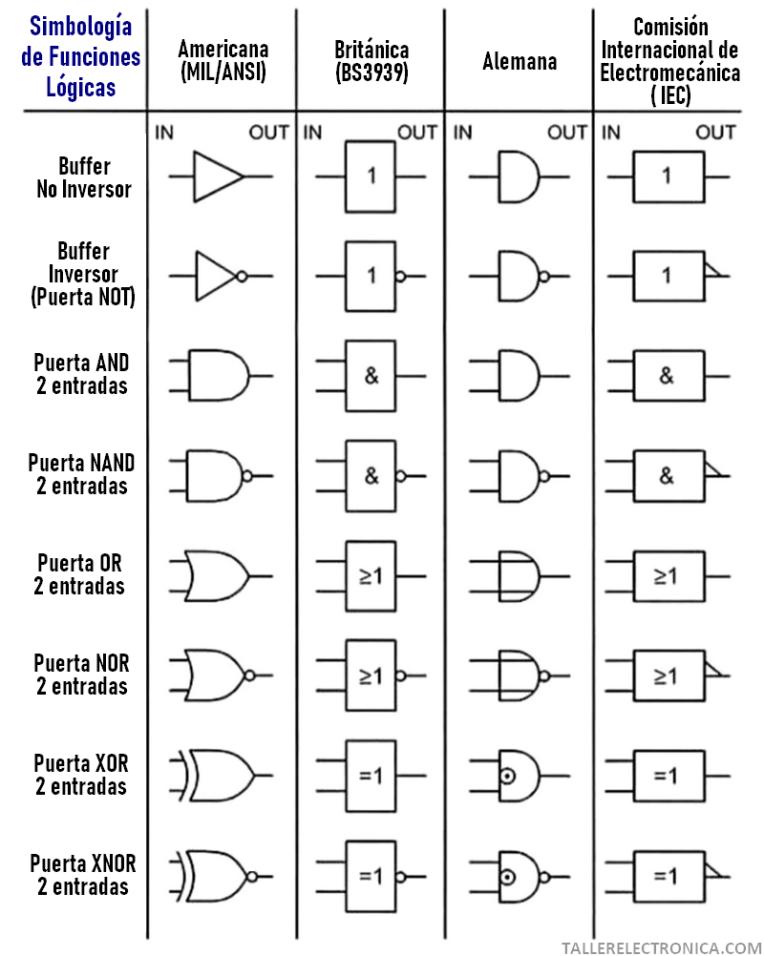 Simbolos de Puertas Logicas